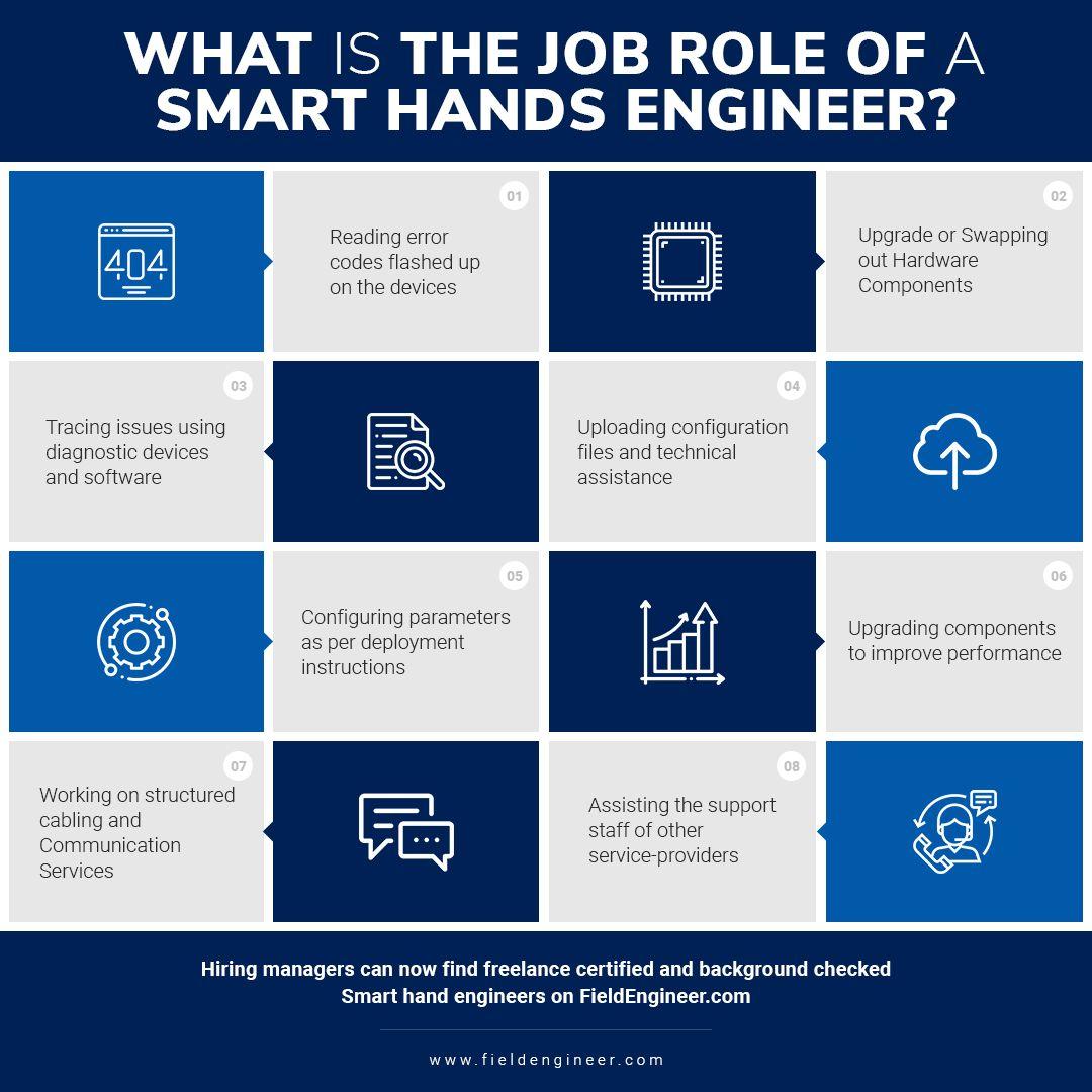 Smart Hands Engineers Smart Choice For Businesses Job Roles Engineering Job Description