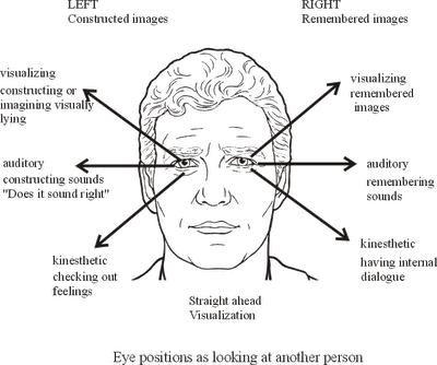 Nlp Eye Movement Reference You Should Check What The Person