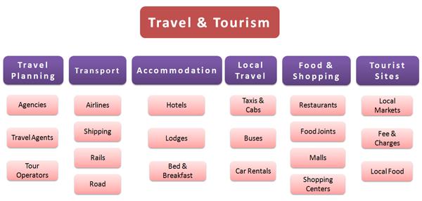 Importance Of Tourism Met Afbeeldingen