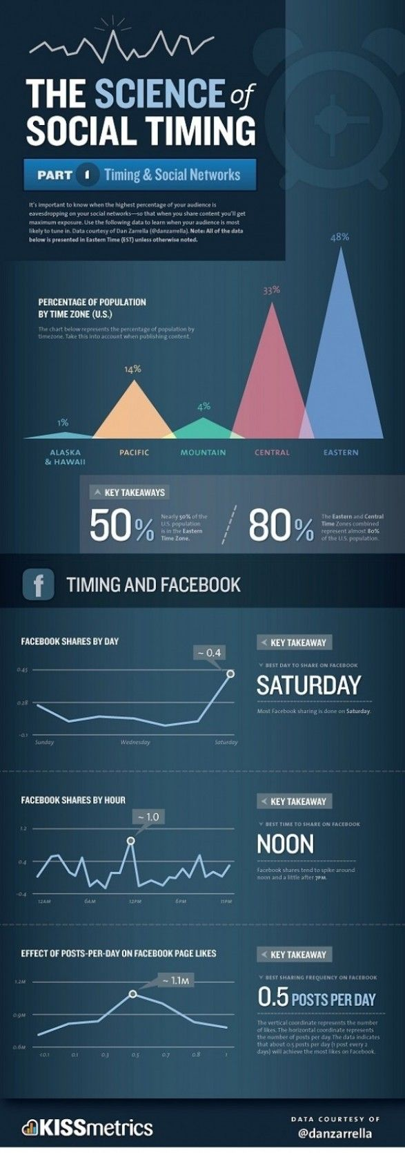 Science of social timing Part 1