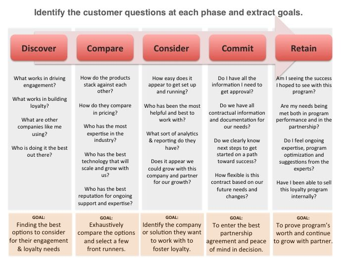 Customer Goals By Phase Customer Journey Mapping  Methodologies