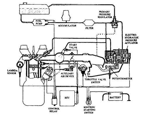 Bosch KE-Jetronic System.