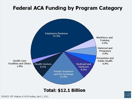 Charts And Slides Health Center Private Insurance Health Care