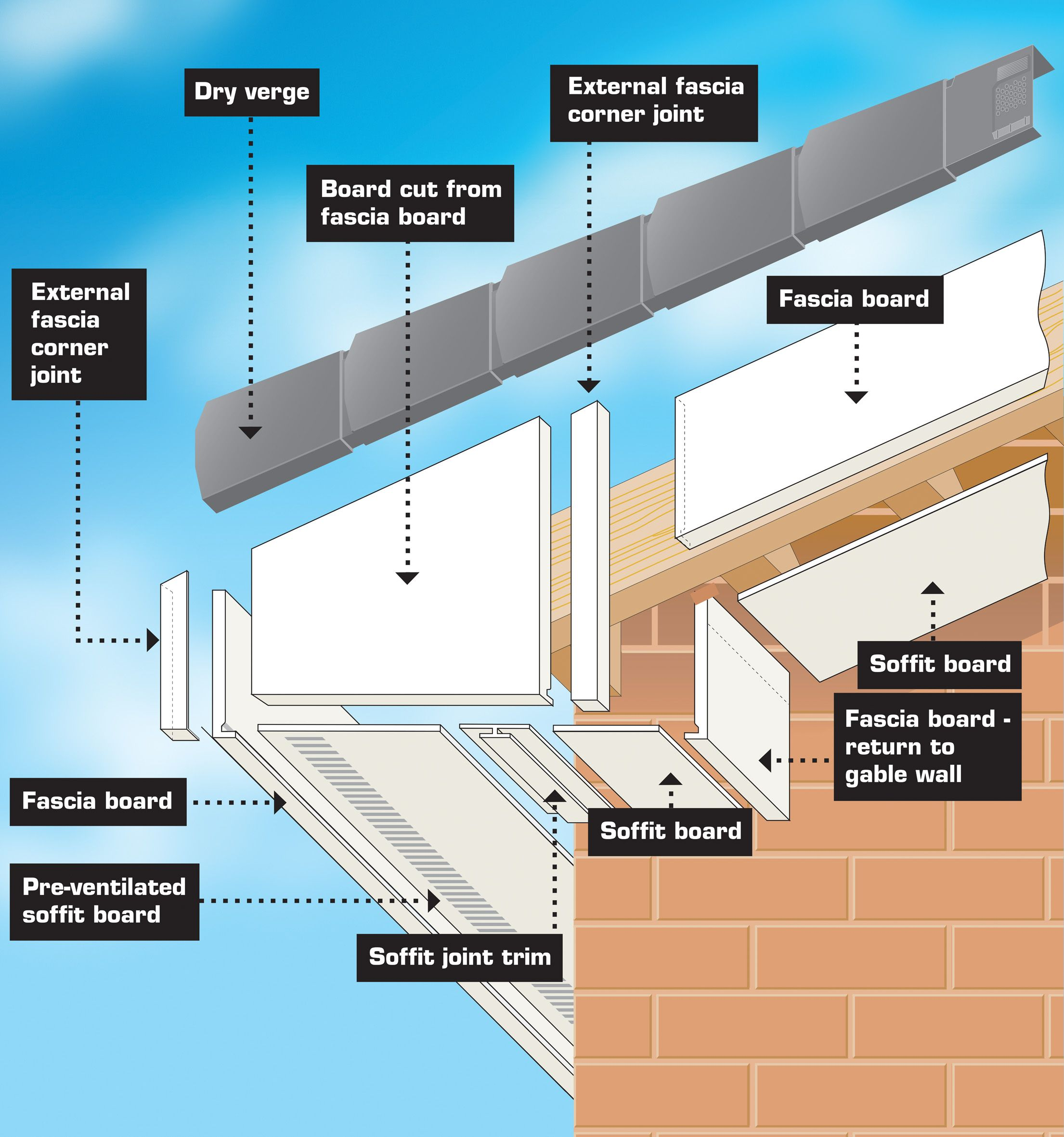 Diagram Soffit Fascia Guttering Door And Window Repairs Pvc Doors And Windows In Ireland Longf Framing Construction Roof Installation Vinyl Siding Installation