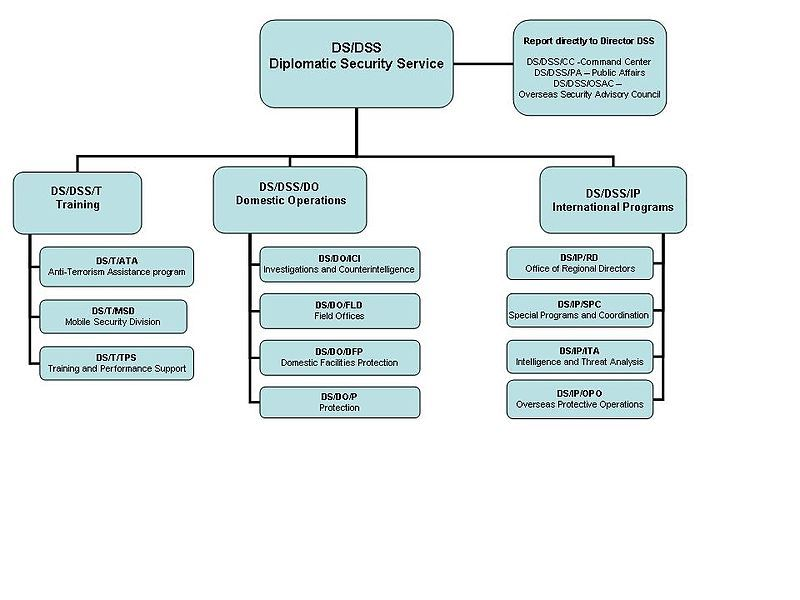 Dss Org Chart Diplomatic Security Service Wikipedia