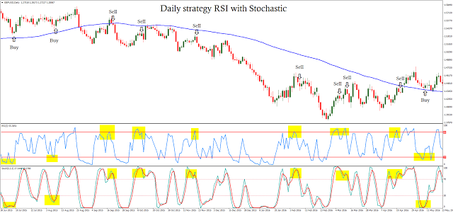 Daily Strategy Rsi With Stochastic Learn Forex Trading Learn Forex Trading Forex Trading Forex