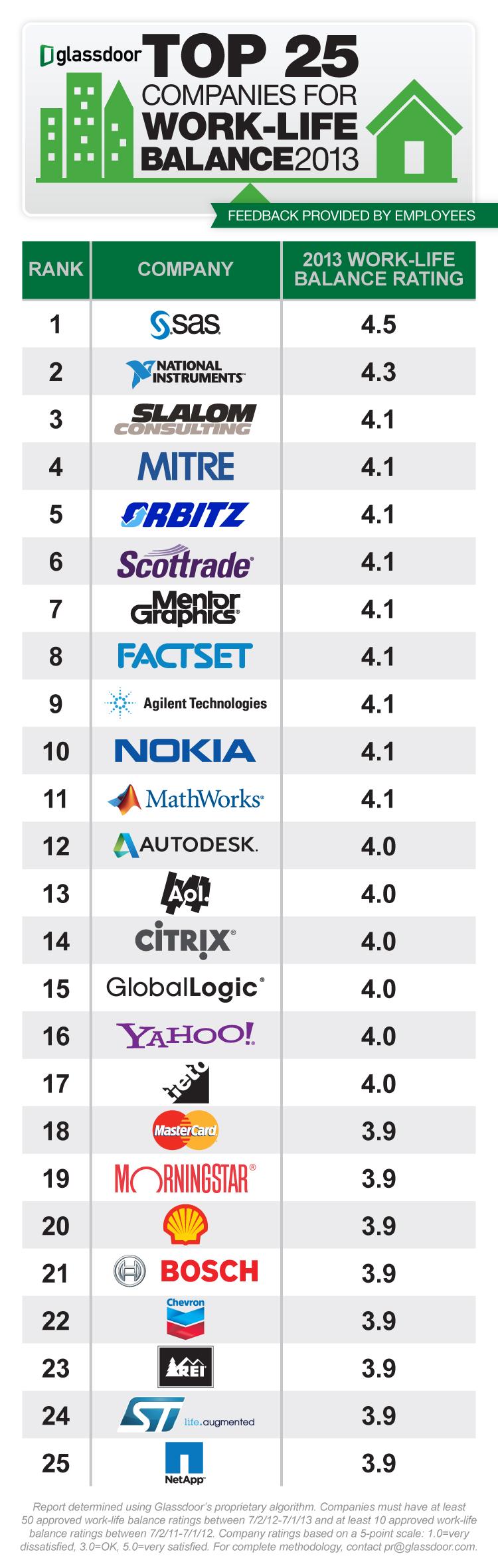 Top 25 Companies for Work Life Balance 2013 from Glassdoor
