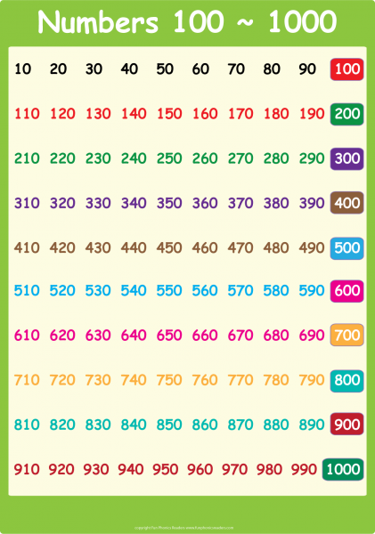Number words chart also teaching ideas math numbers rh pinterest