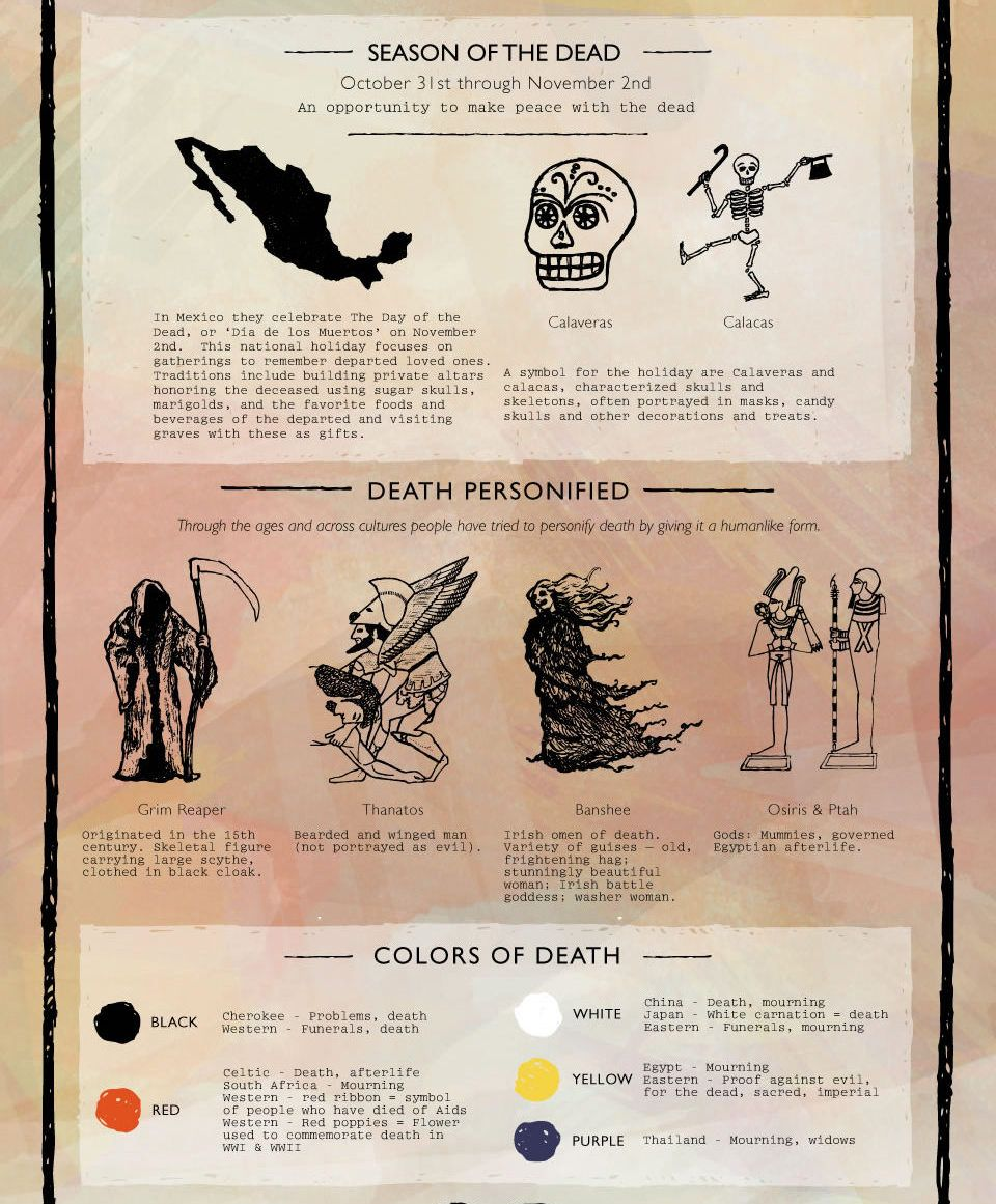 Uncategorized Halloween Symbolism death and graveyard symbolism infographic for more halloween infographics go here this briefly