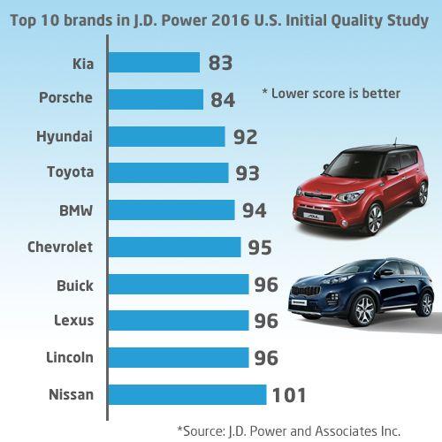 Kia Edges Out Rivals In 2016 Reliability Ranking Survey Kia News Blog Kia Reliable Cars Lexus