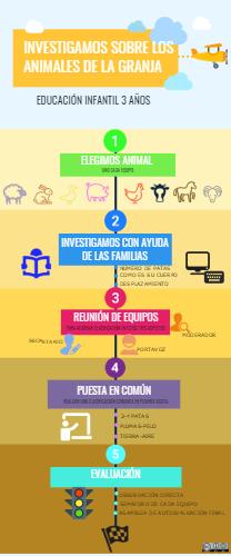 Grupo A Ana Maria Cabanillas García Un Pequeño Proyecto De Investigación En El Que Animales De La Granja Proyectos De Investigación Adquisicion Del Lenguaje