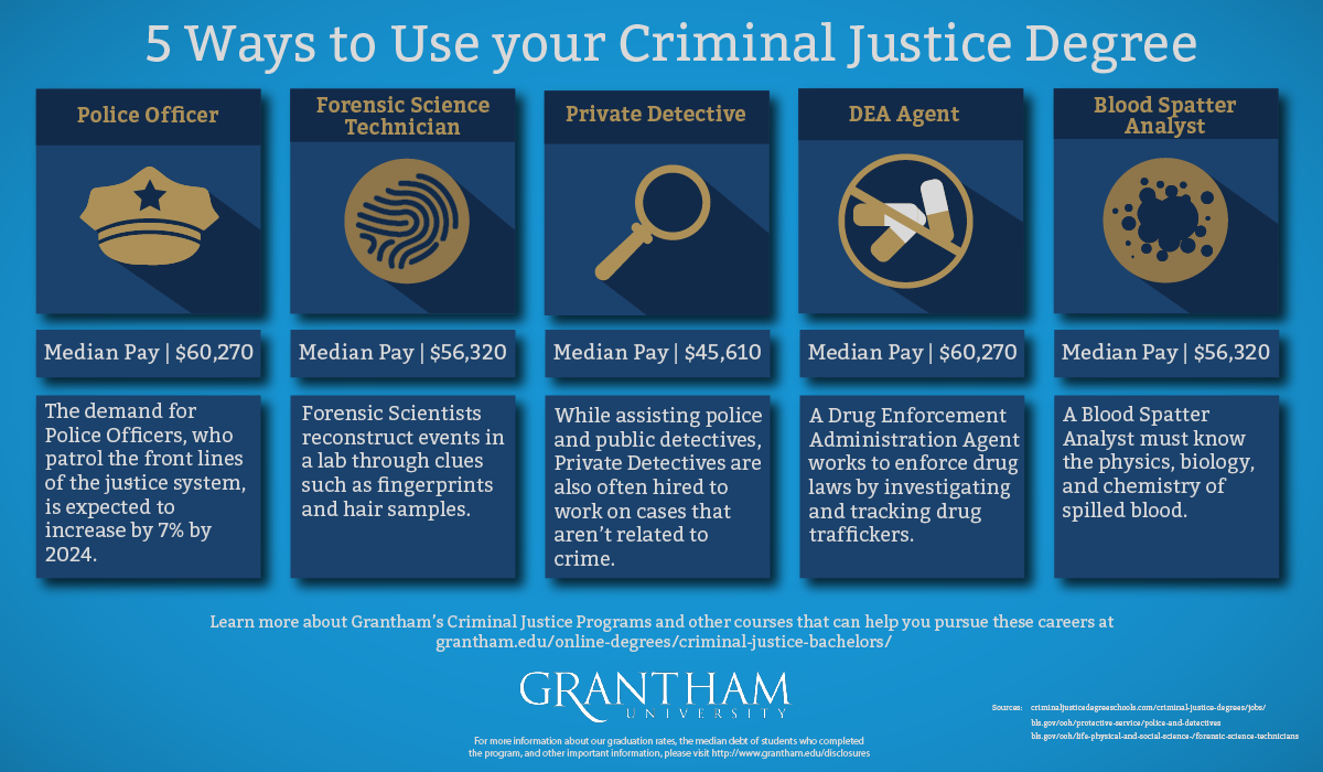 Pin by Grantham University on Your Future Criminal