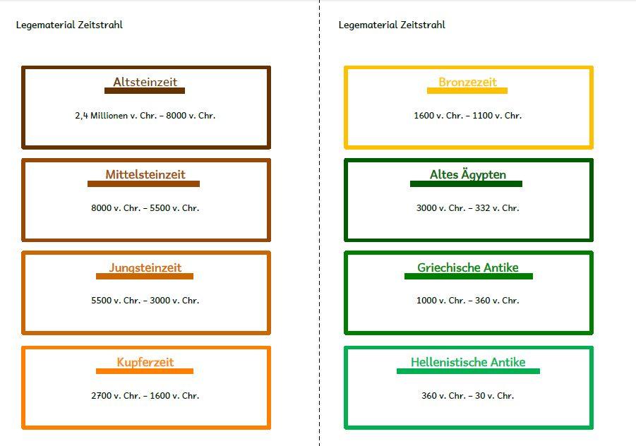 Blog mit selbst erstellten Unterrichtsmaterialien für die ...