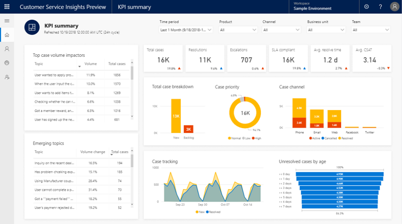Dynamics 365 AI for Customer Service is now available in