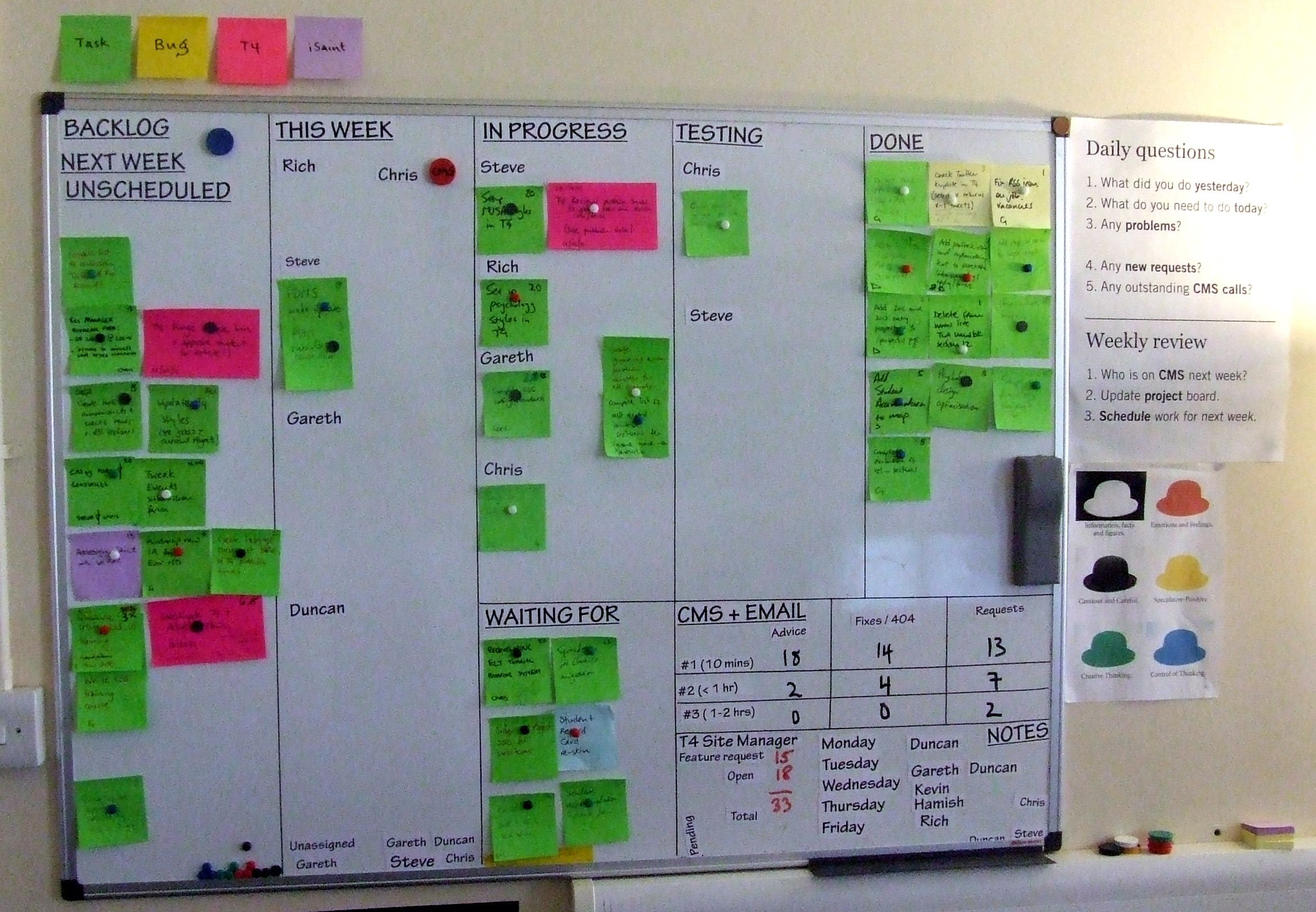 Management And Board >> Visual Project Management Board More Good Visual Management Stuff