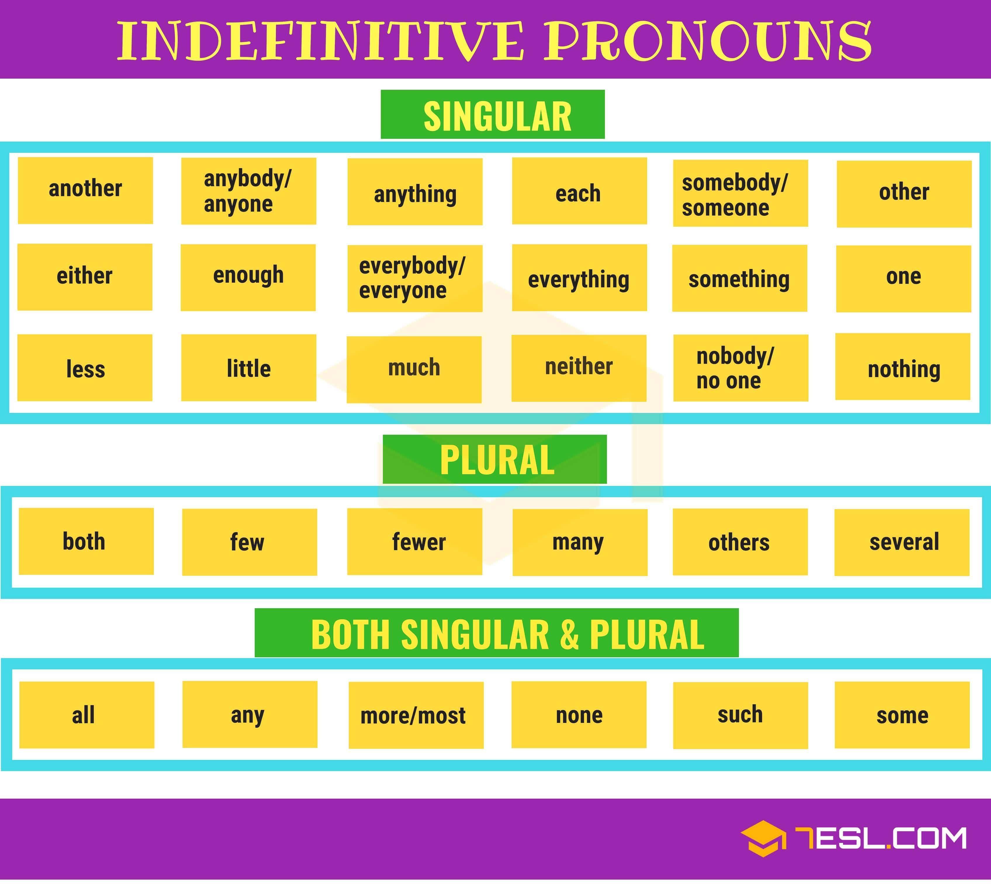 Indefinite Pronouns Useful Singular Plural List