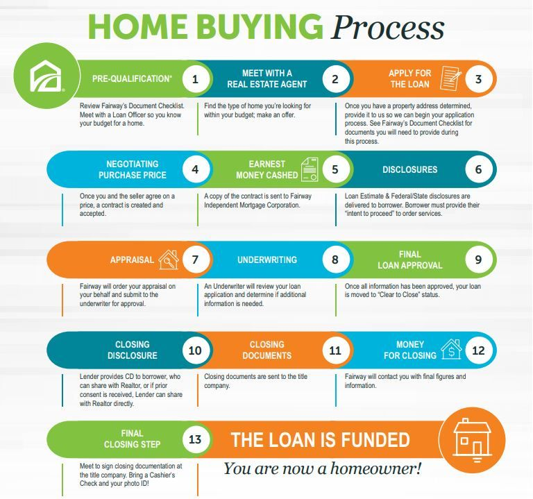 Steps Of The Mortgage Loan Home Loan Process In Usa Home Buying Process Loan Mortgage