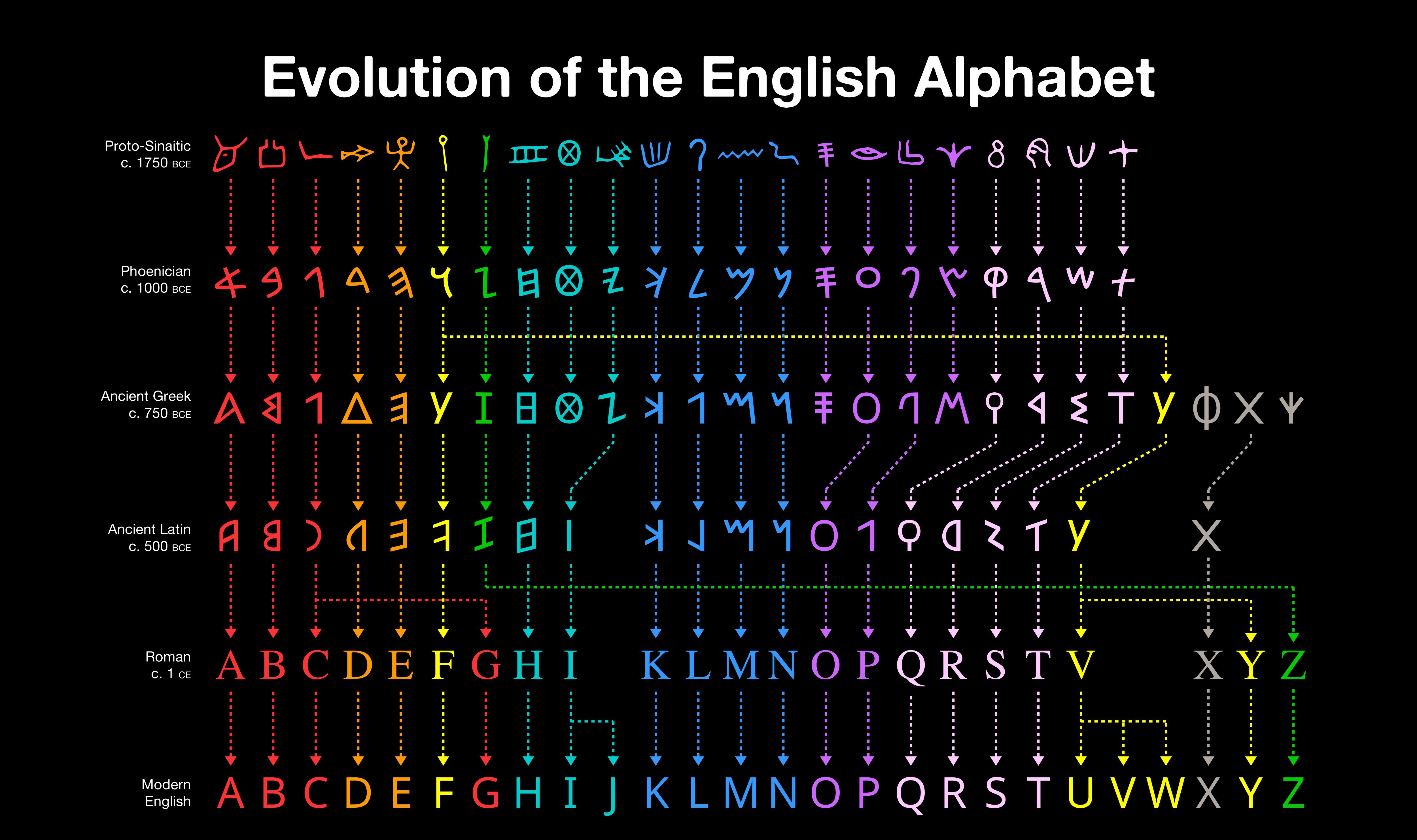 Vancouver Alphabet charts, Evolution, Alphabet