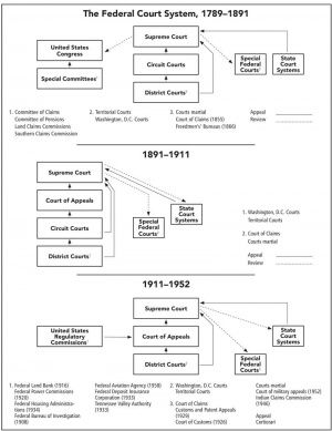 All about genealogy and family history overview of court records rh pinterest com washington state system chart ohio structure also diagram tree wiring database