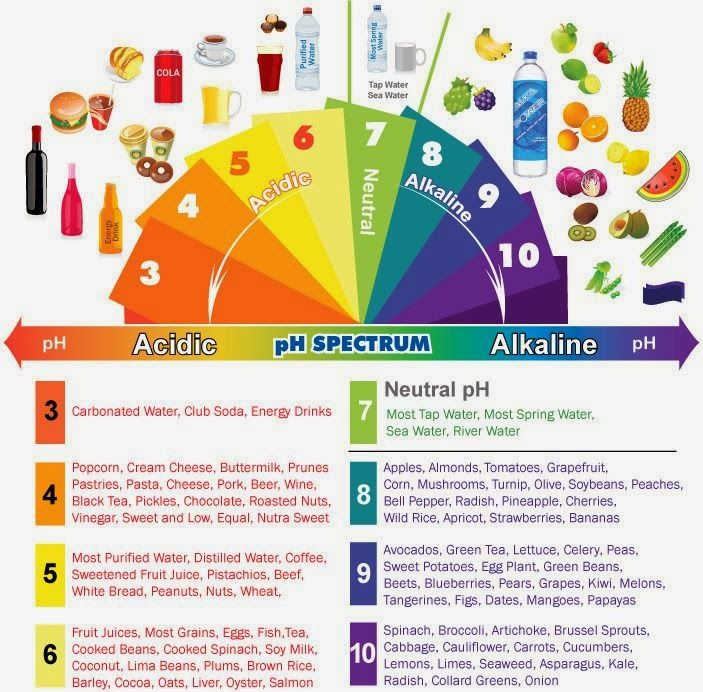 The Importance Of Maintaining The Body Acid Alkaline Ph Balance