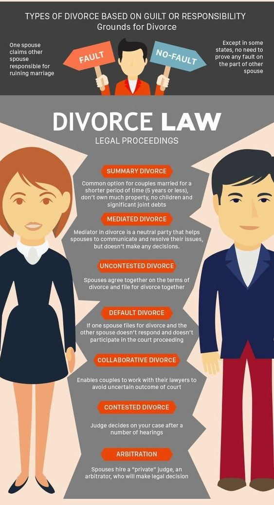 At Bruning Associates Pc We Understand That Getting A Divorce