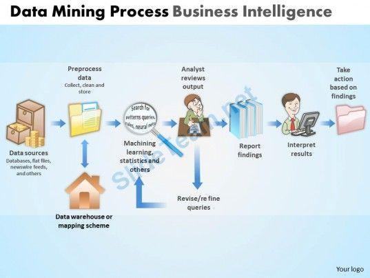 Data mining process business intelligence powerpoint slides and data mining process business intelligence powerpoint slides and ppt templates db toneelgroepblik Image collections