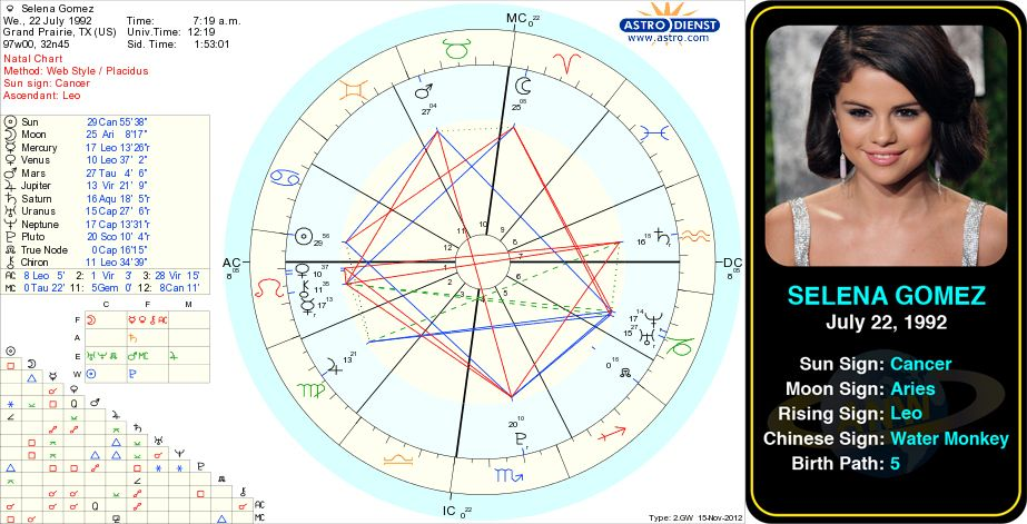 Selena Gomez S Birth Chart Http Www Astrologynewsworld Index