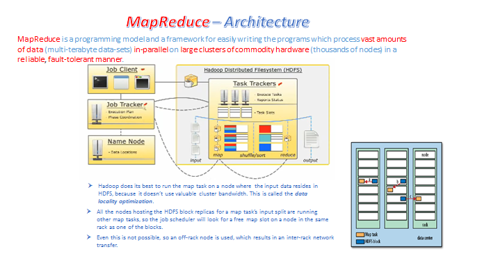 Mapreduce Architechture Data Science What Is Big Data Big Data