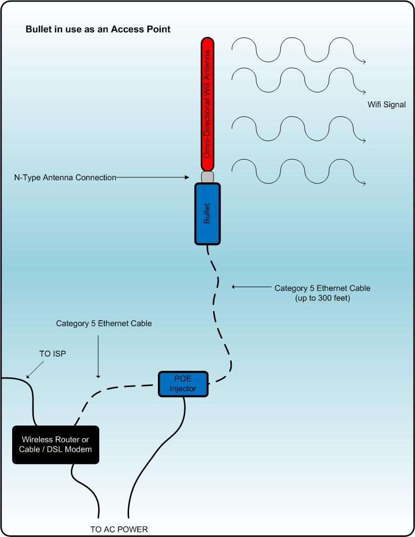 Bullet ap diagram wifi wifi antenna wireless router
