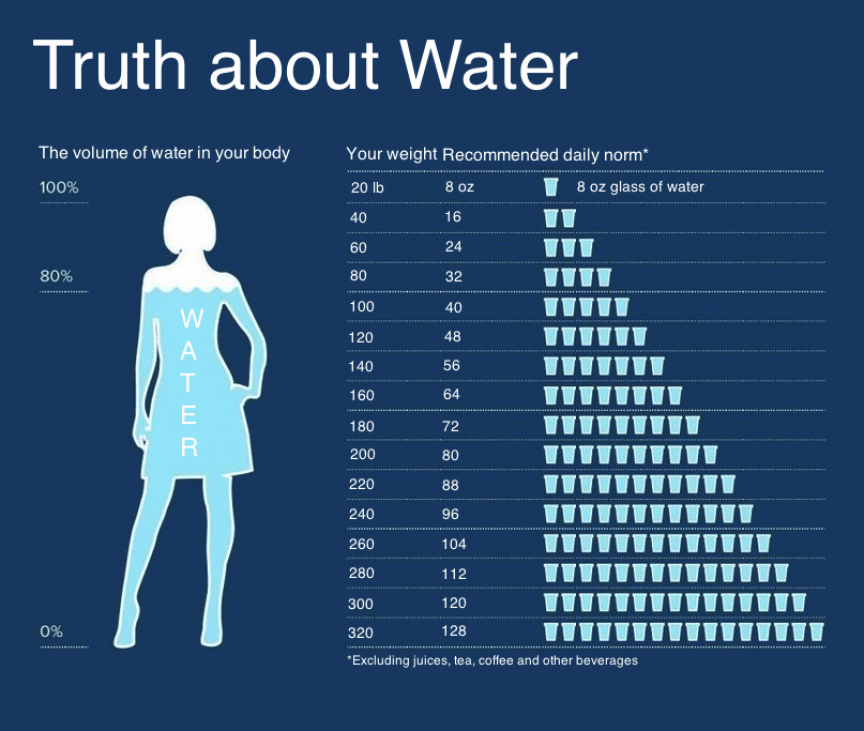 Does Drinking Lots Of Water Help You Lose Weight: Pin On Diet