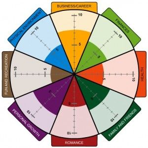 The Wheel of Life helps you gain insight into the balance of your ...