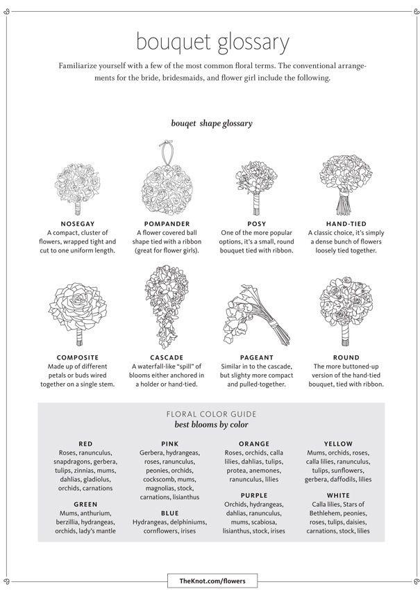 Bouquet types | Types of bouquets | Pinterest | Hand bouquet ...