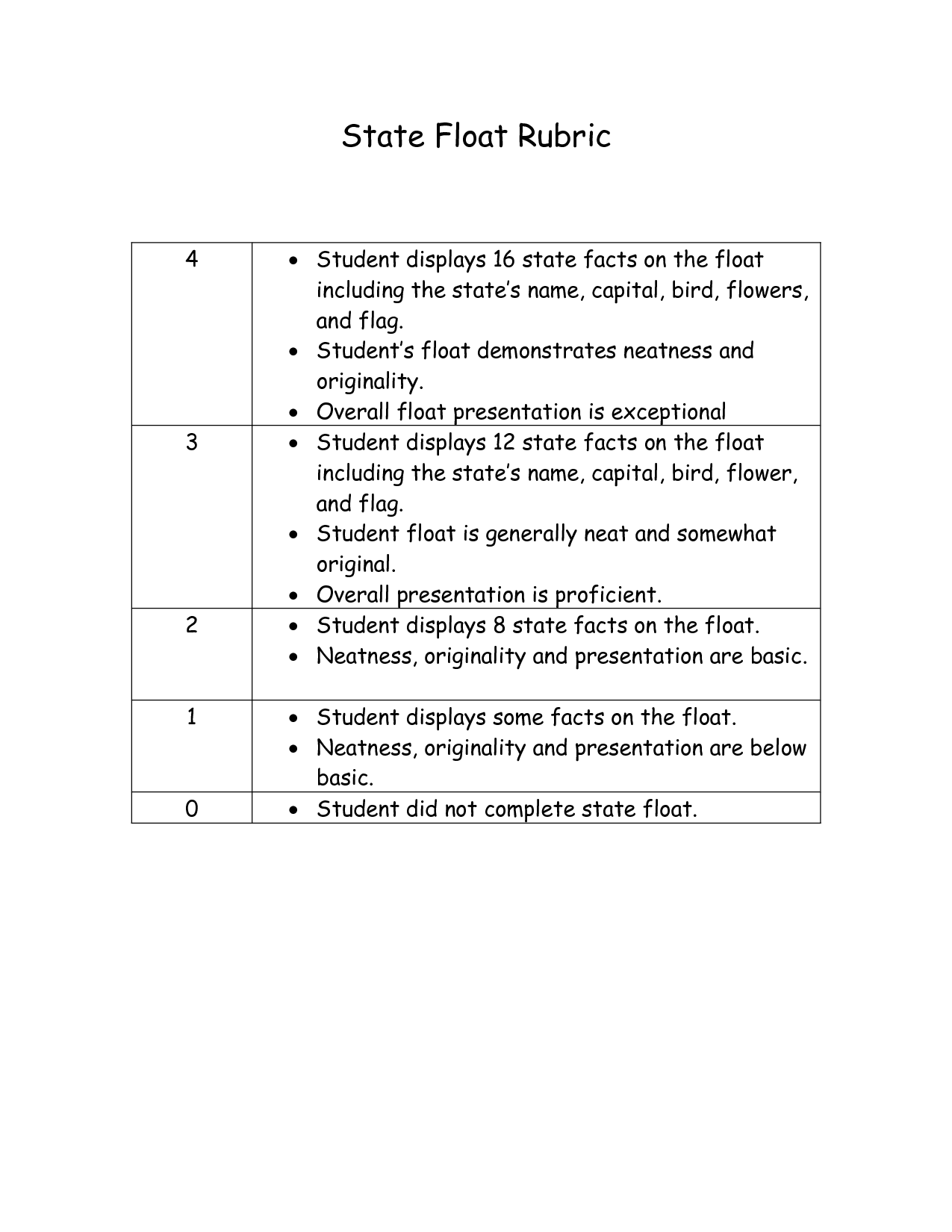 rubric template for state float project