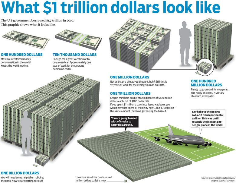 Here S What 1 Trillion Dollars Looks Like Infographic
