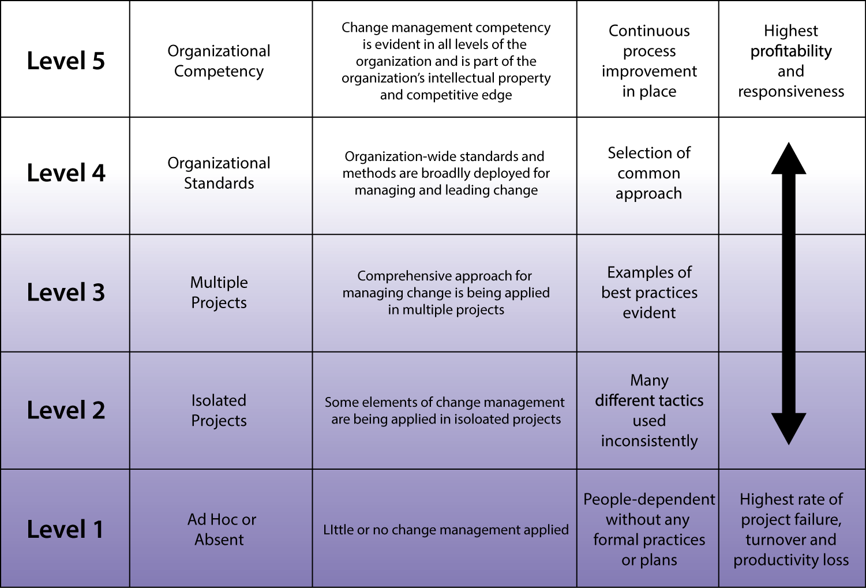 Change management maturity levels | Change enablement | Change