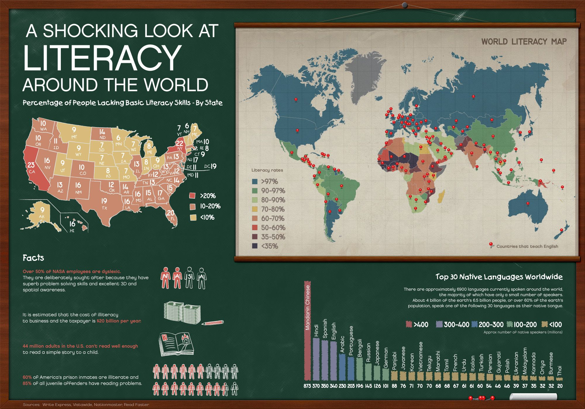 A Shocking Look At Literacy Around The World America The - Us literacy map