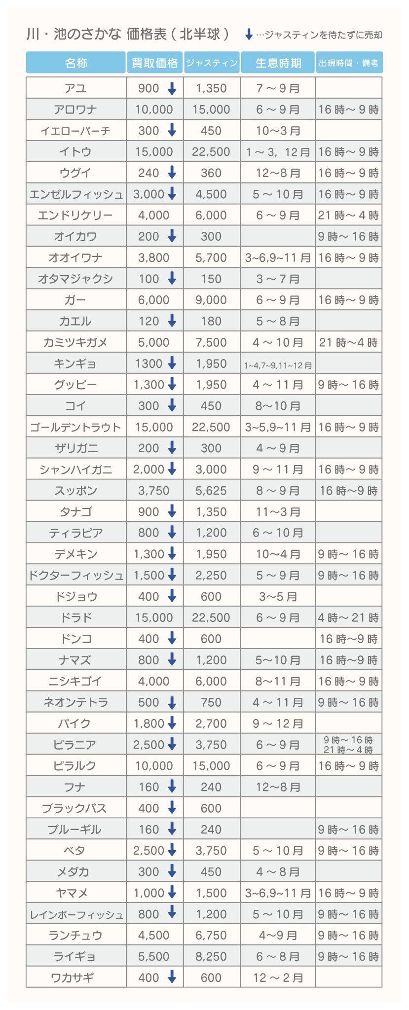 あつ森 魚 価格表
