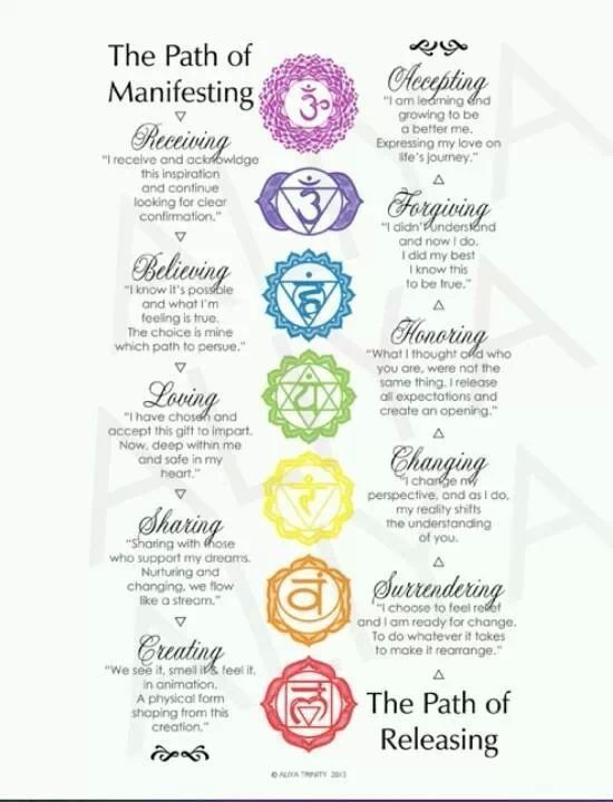 graphic regarding Printable Chakra Chart identify Printable 7 Chakras Chart Pinned by way of Samantha Cannon