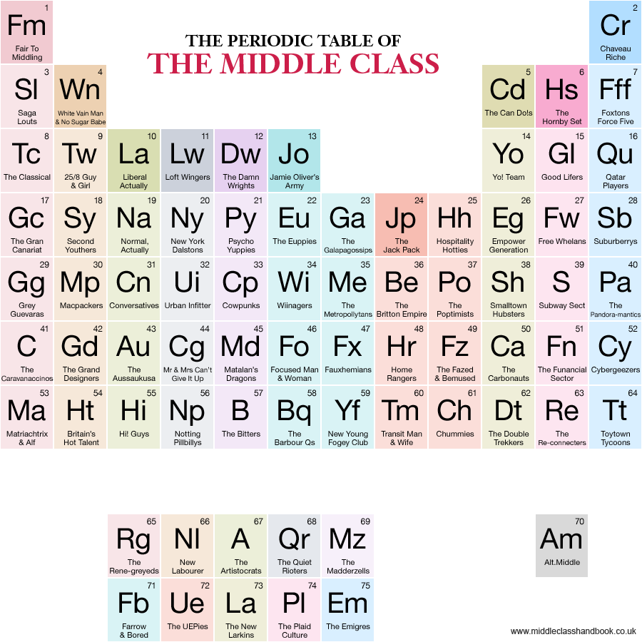 Periodic table of the middle class uk periodic tables of periodic table of the middle class uk urtaz Choice Image