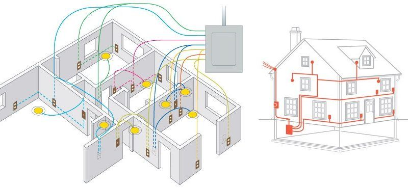 Phenomenal House Wiring Techniques Wiring Diagram Directory Wiring 101 Ferenstreekradiomeanderfmnl