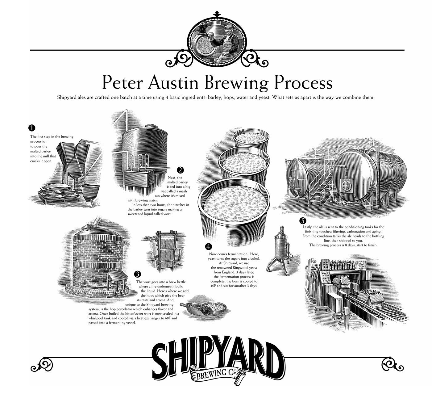 Check Out This Behance Project Shipyard Brewing Process Poster