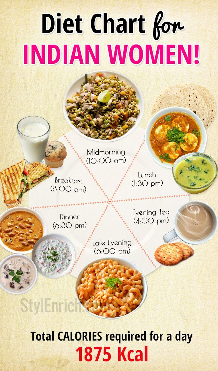 Diet Chart for Women With a Sedentary Lifestyle Diet