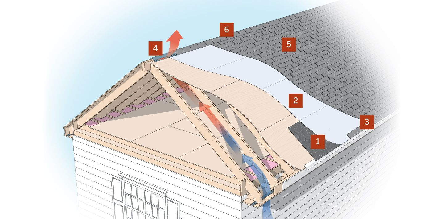 Elements Of A Good Roofing Job Cool Roof Roofing Roof Maintenance