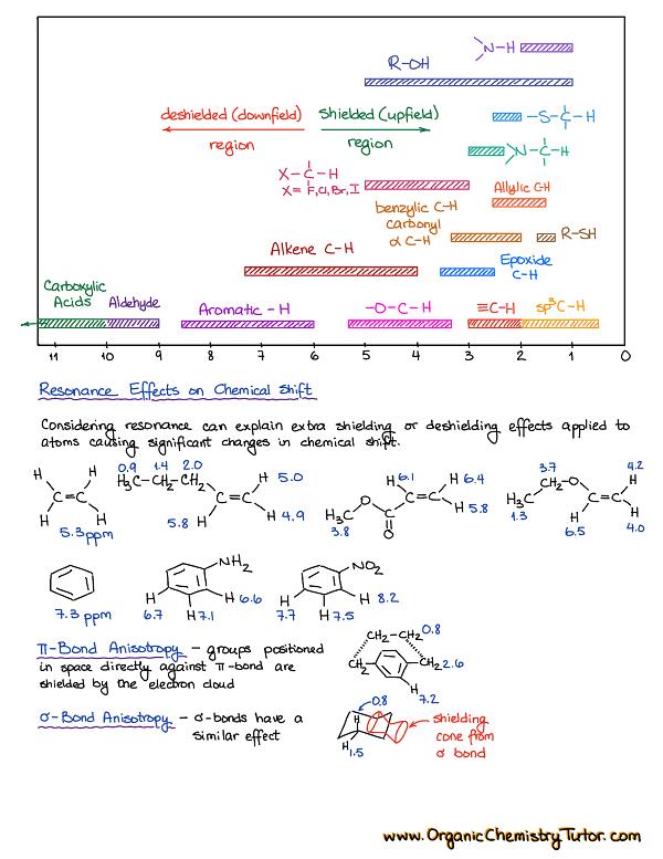 Photo of Enols and Enolates — Organic Chemistry Tutor