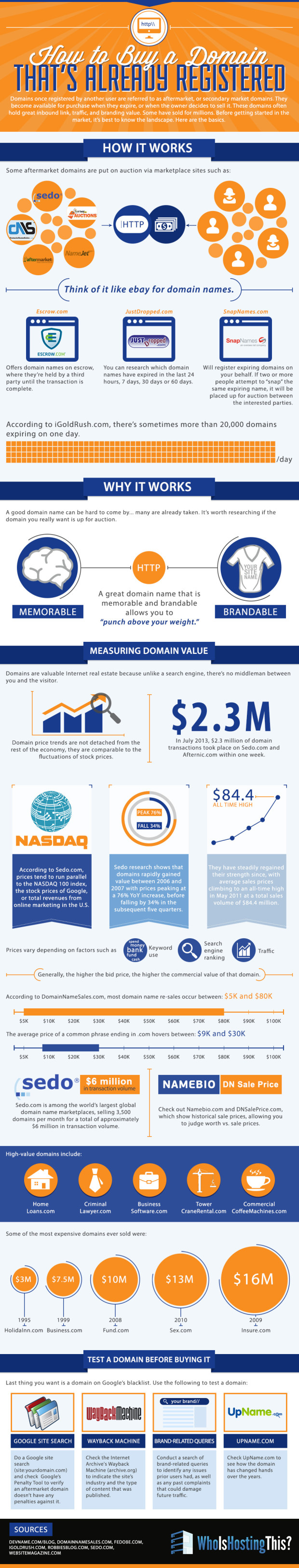 How To Buy Domain Names That Have Already Been Registered [Infographic] - ChurchMag