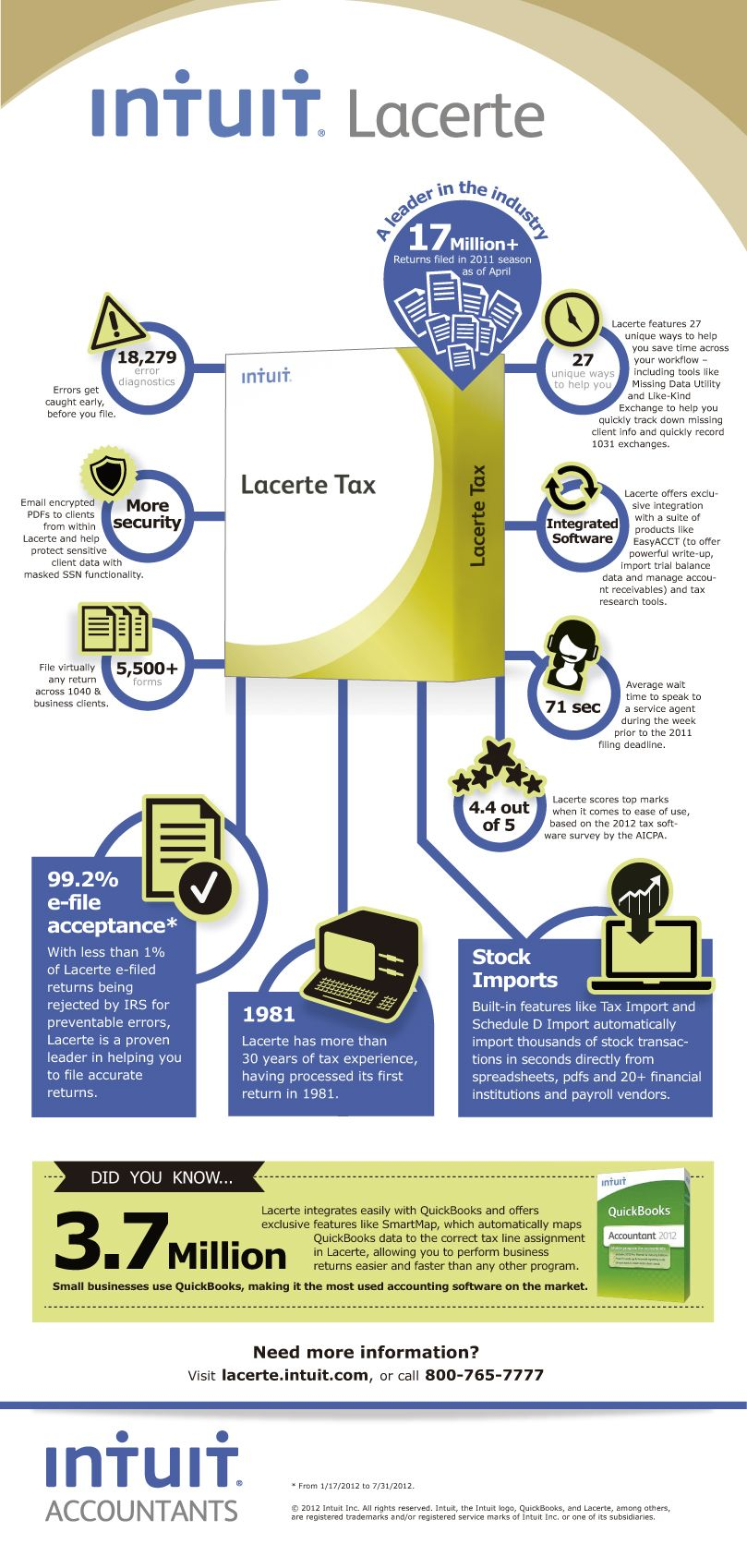 Fun facts about Lacerte Tax Software for professional tax