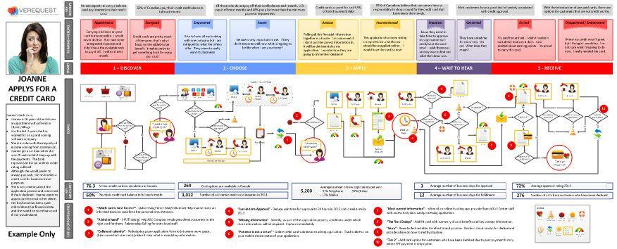 20150415 Credit Card Journey Map | UX: Customer Journey + ...