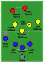 Mind Revolution S Facebook Top Eleven Formations And Tactics Guide With Images Best Soccer Cleats Soccer Paolo Maldini