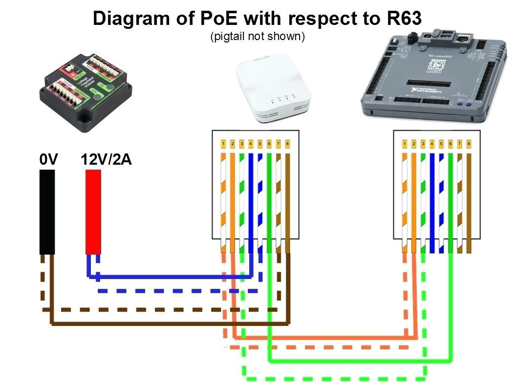 Cat5 To Hdmi Wiring Diagram | Diagram, Ethernet wiring, WirePinterest