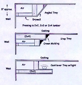 Distinctive Tray Ceilings